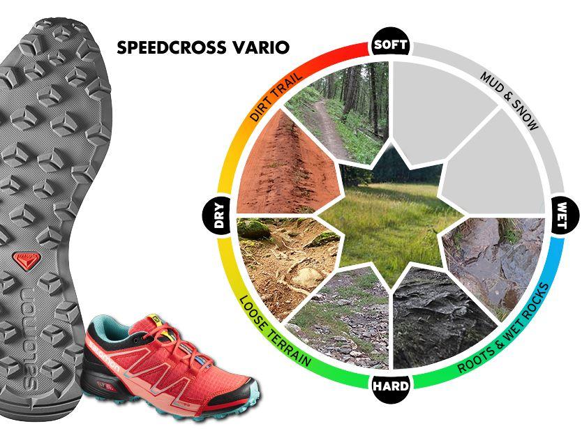 """Rodzina butów """"SPEEDCROSS"""". Który model w jaki teren"""